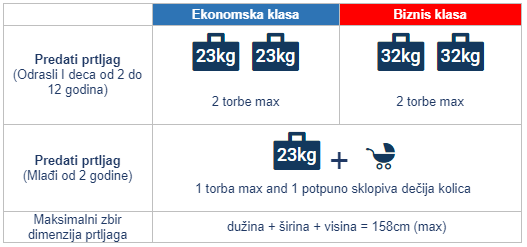 Avionske Karte Air Serbia.Airserbia Promotivne Avio Karte